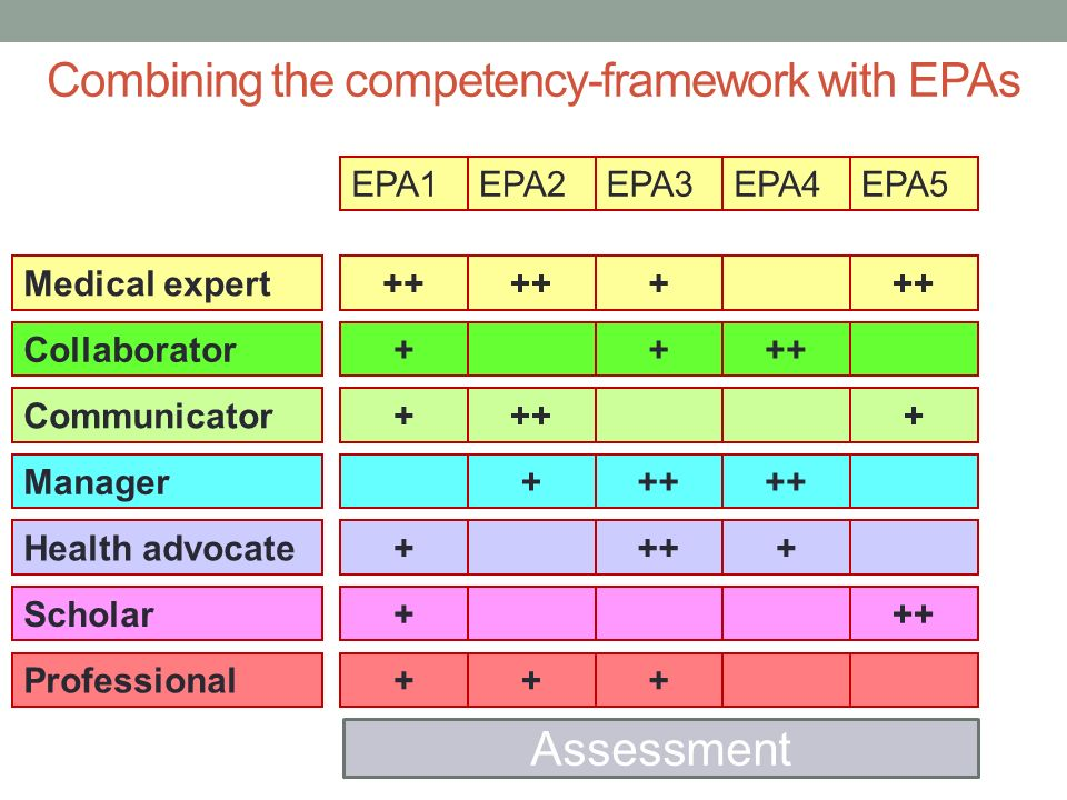 Combining the competency-framework with EPAs Medical expert Communicator Collaborator Manager Health advocate Scholar Professional EPA1EPA2EPA3EPA4EPA5 Assessment