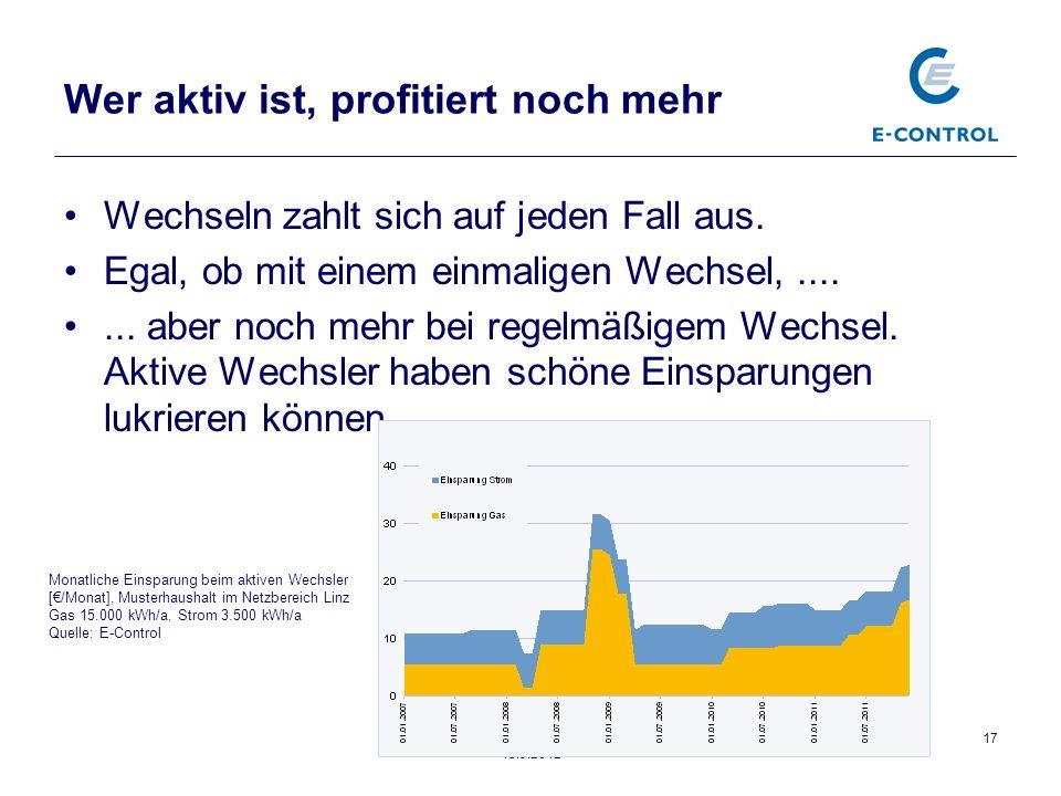 Pressekonferenz, Präsentation Jahresbericht 2011, 15.3.2012 17 Wer aktiv ist, profitiert noch mehr Wechseln zahlt sich auf jeden Fall aus.