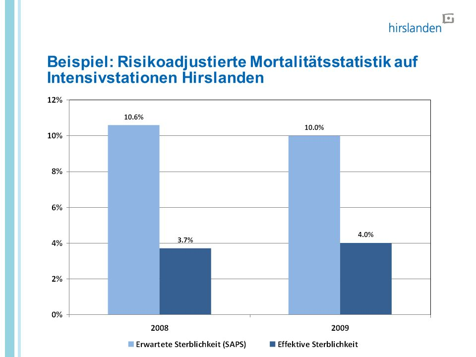 Beispiel: Risikoadjustierte Mortalitätsstatistik auf Intensivstationen Hirslanden