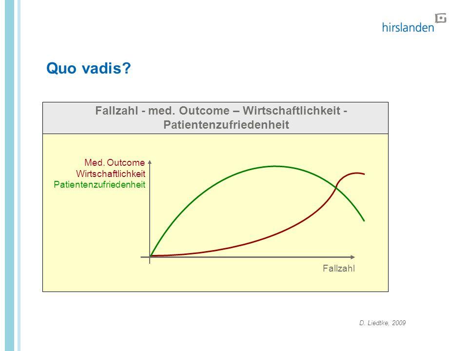 Quo vadis. Fallzahl Med. Outcome Wirtschaftlichkeit Patientenzufriedenheit Fallzahl - med.