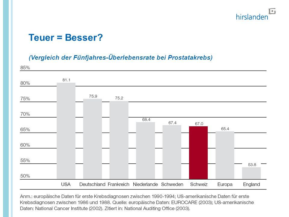 Teuer = Besser (Vergleich der Fünfjahres-Überlebensrate bei Prostatakrebs)