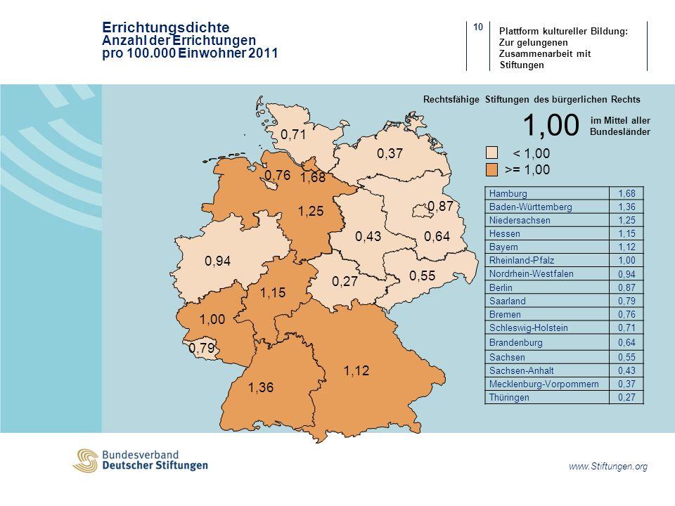 10 www.Stiftungen.org Plattform kultureller Bildung: Zur gelungenen Zusammenarbeit mit Stiftungen 1,00 im Mittel aller Bundesländer Errichtungsdichte Anzahl der Errichtungen pro 100.000 Einwohner 2011 < 1,00 >= 1,00 0,71 0,37 1,68 0,76 1,25 0,87 0,640,43 0,55 0,27 1,15 1,00 1,36 1,12 0,79 0,94 Hamburg 1,68 Baden-Württemberg 1,36 Niedersachsen 1,25 Hessen 1,15 Bayern 1,12 Rheinland-Pfalz 1,00 Nordrhein-Westfalen 0,94 Berlin 0,87 Saarland 0,79 Bremen 0,76 Schleswig-Holstein 0,71 Brandenburg 0,64 Sachsen 0,55 Sachsen-Anhalt 0,43 Mecklenburg-Vorpommern 0,37 Thüringen 0,27 Rechtsfähige Stiftungen des bürgerlichen Rechts