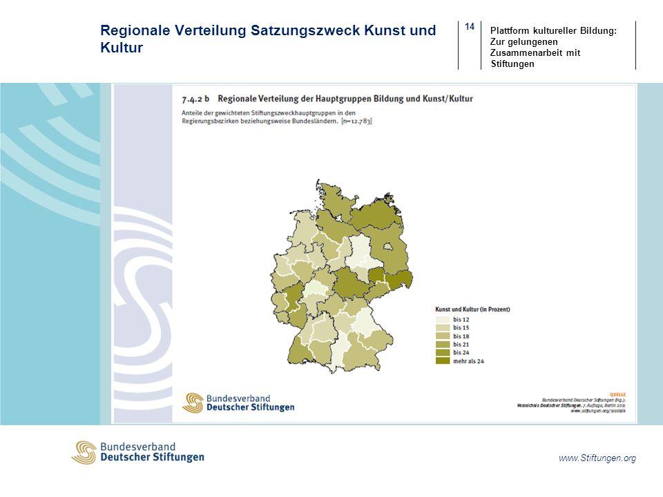 14 www.Stiftungen.org Plattform kultureller Bildung: Zur gelungenen Zusammenarbeit mit Stiftungen Regionale Verteilung Satzungszweck Kunst und Kultur