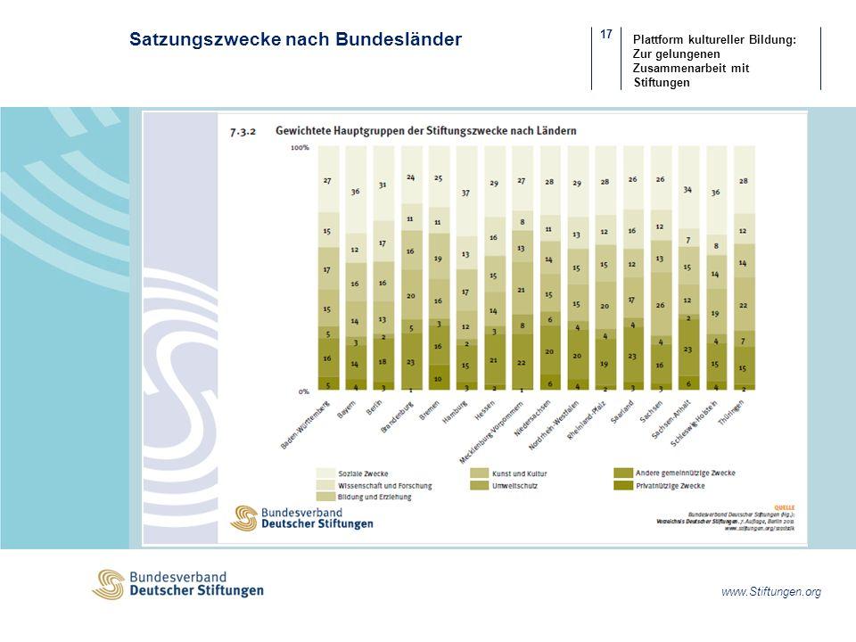 17 www.Stiftungen.org Plattform kultureller Bildung: Zur gelungenen Zusammenarbeit mit Stiftungen Satzungszwecke nach Bundesländer