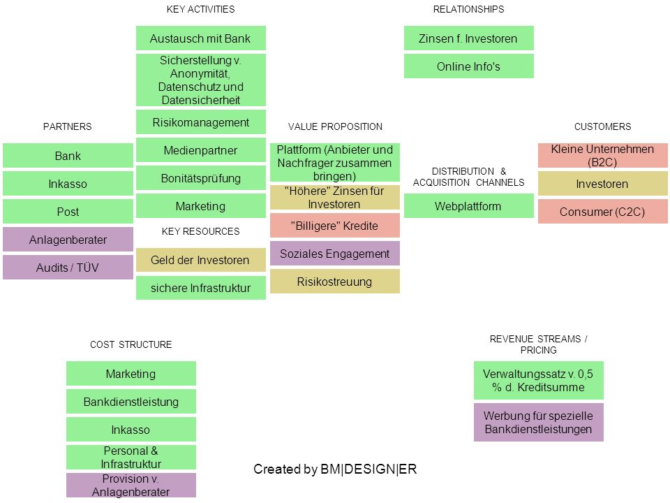 Created by BM DESIGN ER PARTNERS Bank Inkasso Post VALUE PROPOSITION Plattform (Anbieter und Nachfrager zusammen bringen) CUSTOMERS KEY ACTIVITIES Austausch mit Bank Sicherstellung v.