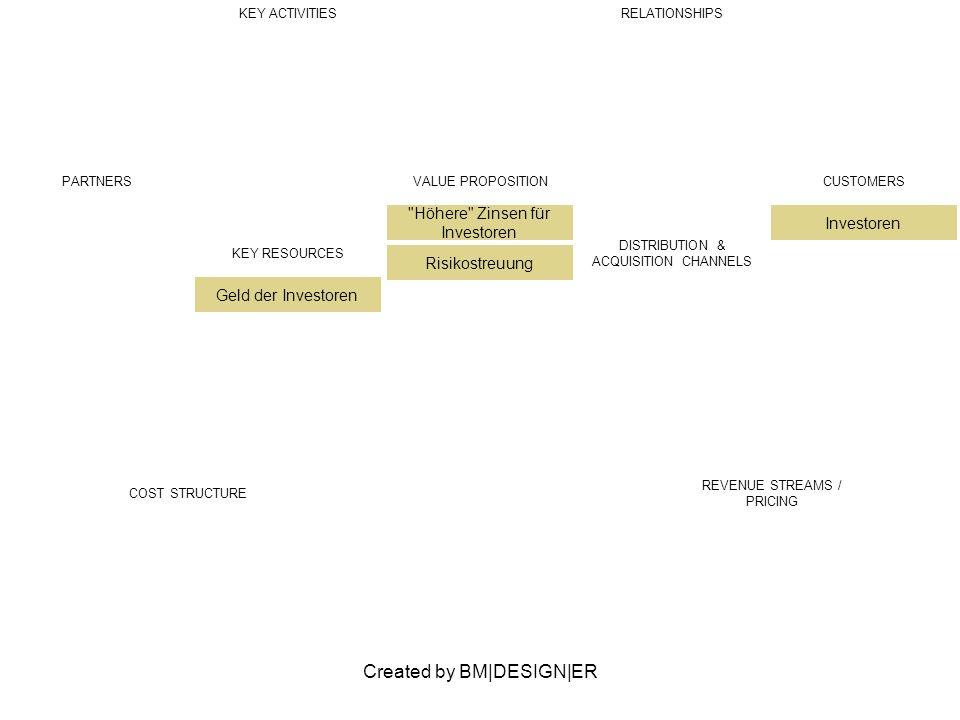Created by BM DESIGN ER PARTNERSVALUE PROPOSITION Billigere Kredite CUSTOMERS Kleine Unternehmen (B2C) Consumer (C2C) KEY ACTIVITIESRELATIONSHIPS KEY RESOURCES DISTRIBUTION & ACQUISITION CHANNELS COST STRUCTURE REVENUE STREAMS / PRICING