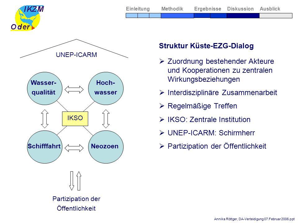 Annika Röttger, DA-Verteidigung 07.Februar 2006.ppt  Zuordnung bestehender Akteure und Kooperationen zu zentralen Wirkungsbeziehungen  Interdiszipli