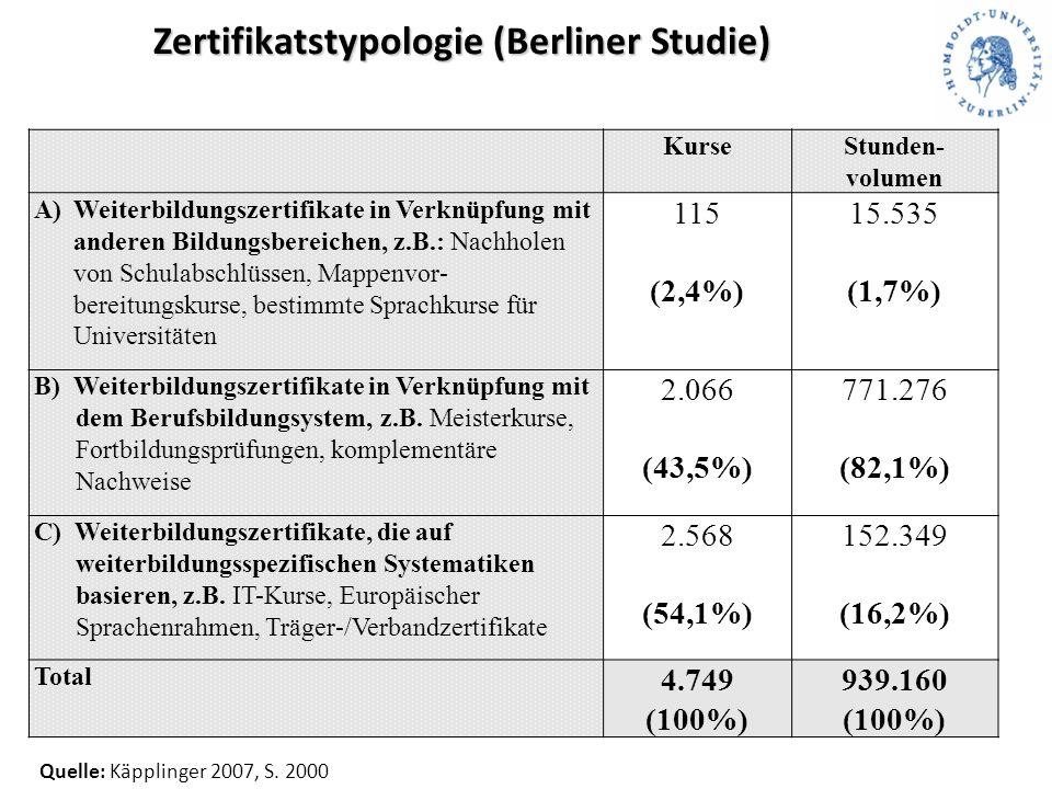 Zertifikatstypologie (Berliner Studie) Quelle: Käpplinger 2007, S.