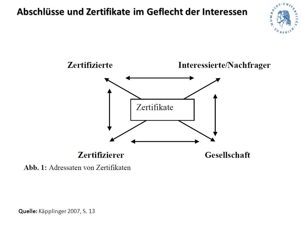 Abschlüsse und Zertifikate im Geflecht der Interessen Quelle: Käpplinger 2007, S. 13