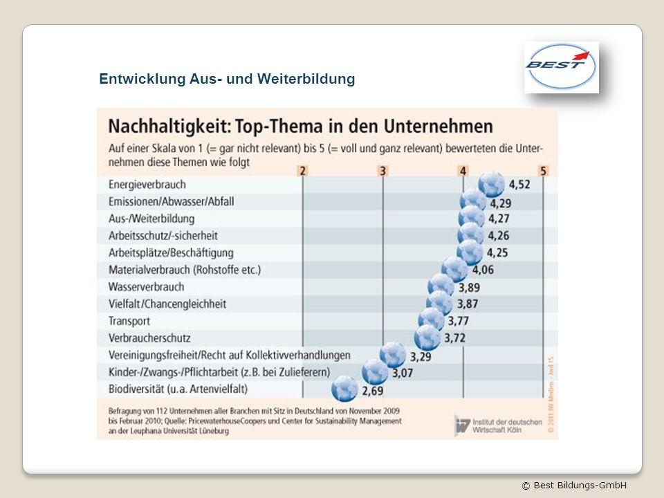 © Best Bildungs-GmbH Entwicklung Aus- und Weiterbildung