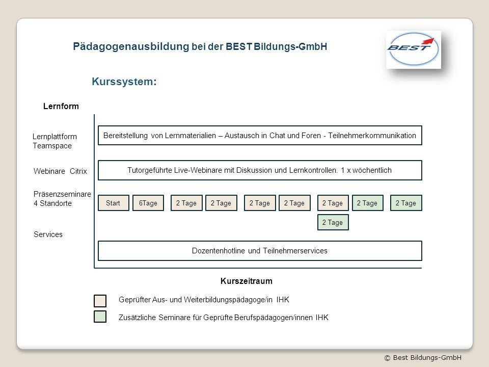 © Best Bildungs-GmbH Kurssystem: Lernplattform Teamspace Bereitstellung von Lernmaterialien – Austausch in Chat und Foren - Teilnehmerkommunikation Webinare Citrix Tutorgeführte Live-Webinare mit Diskussion und Lernkontrollen.