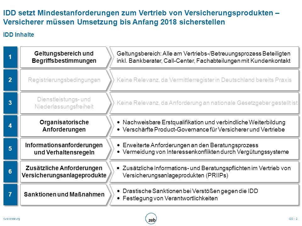IDD mit Implikationen auf Vertrieb, Produktentwicklung und Compliance – zeb Ansatz übersetzt Regelungsabschnitte in Unternehmensbereiche zeb Projektansatz (1/2) Aufwandsschätzung: mittel hoch N/A gering zeb Ansatz Übersetzung der Regelungsabschnitte in die Unternehmensbereiche:  Vertrieb  Produktentwicklung  Compliance Betrachtung regulatorisch verpflichtender Handlungsfelder Ableitung resultierender Business Implikationen mit Chancen im Vertrieb zeb Ansatz Übersetzung der Regelungsabschnitte in die Unternehmensbereiche:  Vertrieb  Produktentwicklung  Compliance Betrachtung regulatorisch verpflichtender Handlungsfelder Ableitung resultierender Business Implikationen mit Chancen im Vertrieb IDD - Kurzvorstellung3