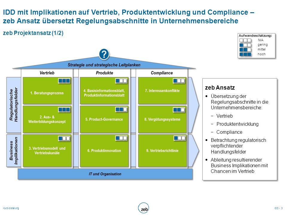 IDD mit Implikationen auf Vertrieb, Produktentwicklung und Compliance – zeb Ansatz übersetzt Regelungsabschnitte in Unternehmensbereiche zeb Projektan