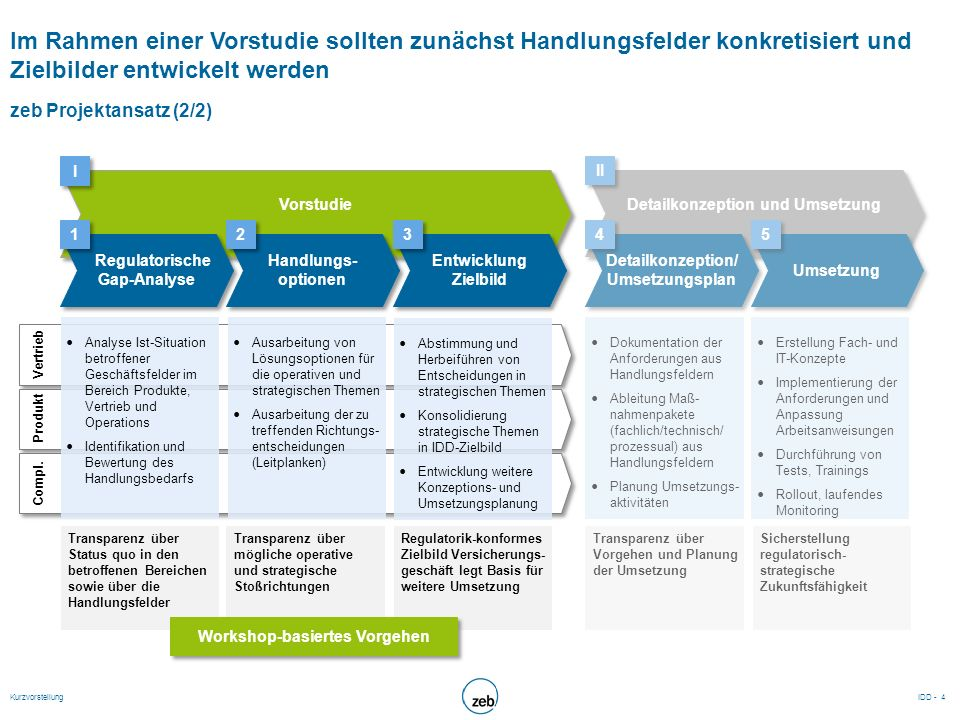 Im Ergebnis liegt ein konsolidiertes IDD-Zielbild sowie der dazu notwendige Umsetzungsplan für 2017 vor Projektergebnis Ergebnisübersicht Konsolidiertes Zielbild zur künftigen Aufstellung des Versicherungsgeschäfts insb.
