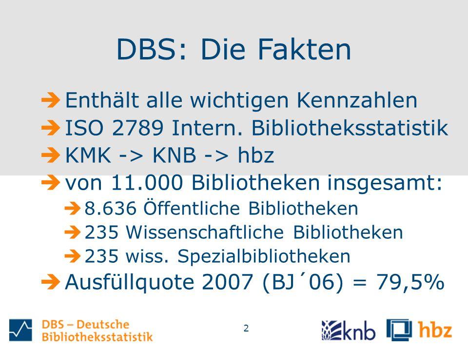 2 DBS: Die Fakten  Enthält alle wichtigen Kennzahlen  ISO 2789 Intern. Bibliotheksstatistik  KMK -> KNB -> hbz  von 11.000 Bibliotheken insgesamt: