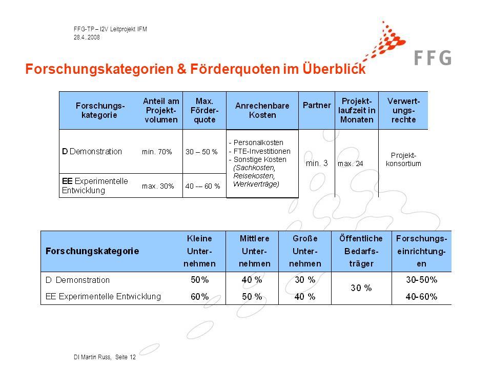 FFG-TP – I2V Leitprojekt IFM 28.4..2008 DI Martin Russ, Seite 12 Forschungskategorien & Förderquoten im Überblick