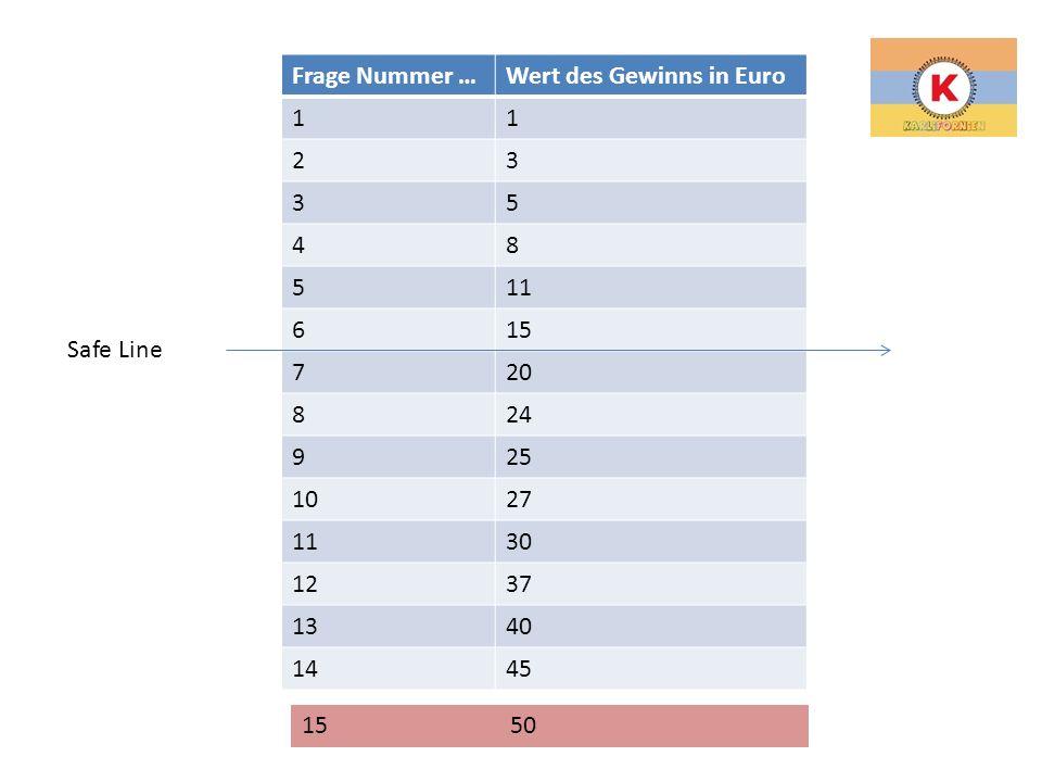 Frage Nummer …Wert des Gewinns in Euro 11 23 35 48 511 615 720 824 925 1027 1130 1237 1340 1445 1550 Safe Line