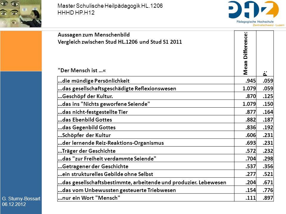 G. Sturny-Bossart 06.12.2012 Master Schulische Heilpädagogik HL.1206 HHHD HP.H12 Aussagen zum Menschenbild Vergleich zwischen Stud HL.1206 und Stud S1