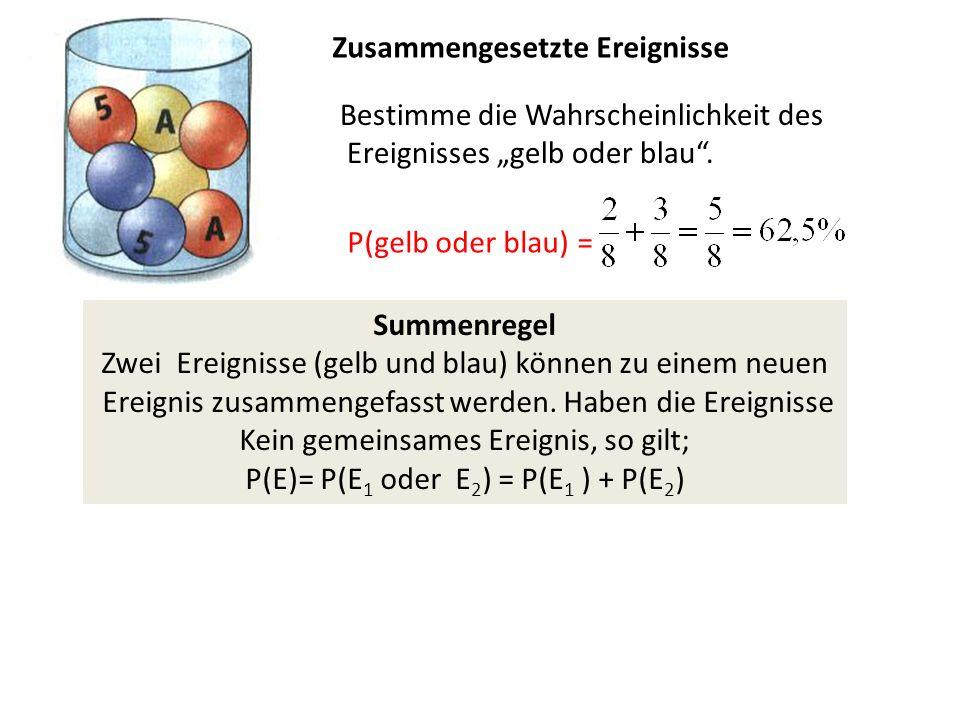 """Zusammengesetzte Ereignisse Bestimme die Wahrscheinlichkeit des Ereignisses """"gelb oder blau ."""