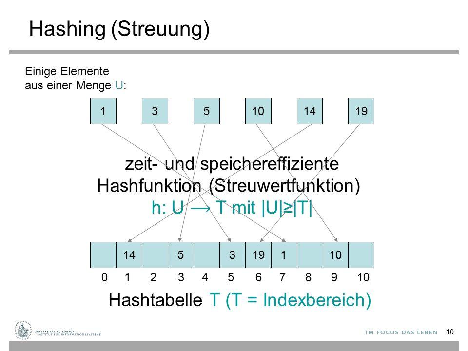 10 Hashing (Streuung) 135141910 145131910 Hashtabelle T (T = Indexbereich) zeit- und speichereffiziente Hashfunktion (Streuwertfunktion) h: U T mit |U|≥|T| Einige Elemente aus einer Menge U: 012345678910