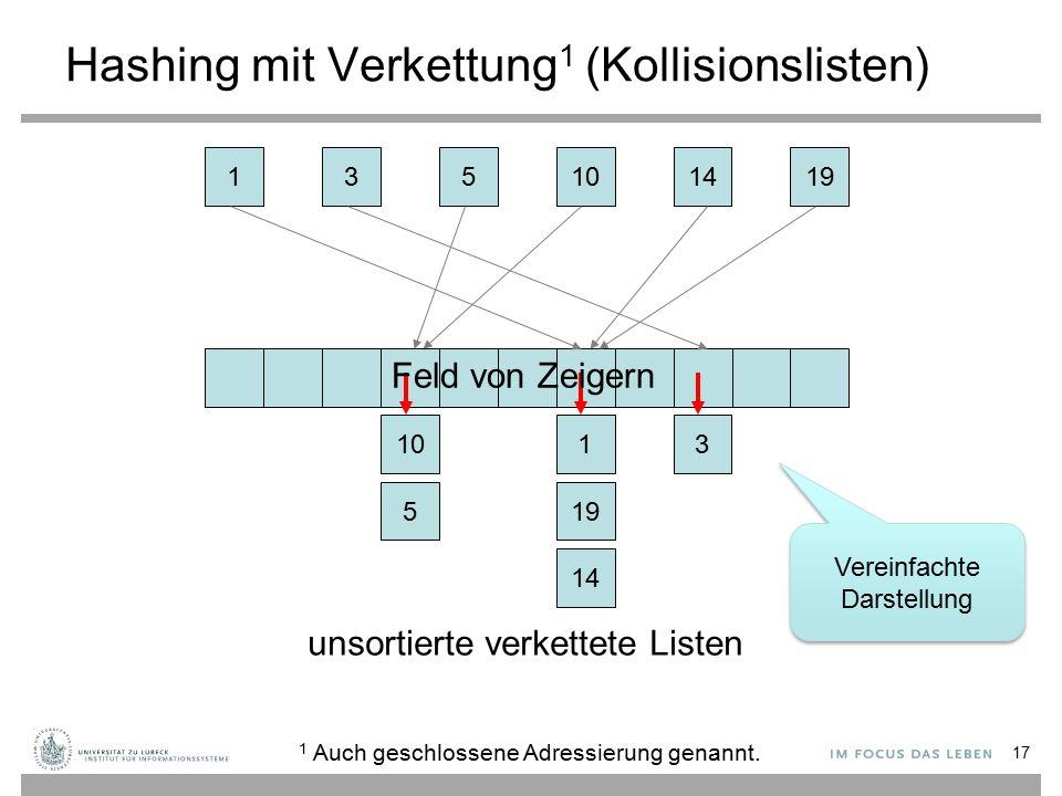 17 Hashing mit Verkettung 1 (Kollisionslisten) 135141910 14 5 13 19 10 unsortierte verkettete Listen Feld von Zeigern 1 Auch geschlossene Adressierung genannt.