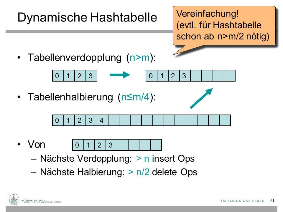 21 Dynamische Hashtabelle Tabellenverdopplung (n>m): Tabellenhalbierung (n ≤ m/4): Von –Nächste Verdopplung: > n insert Ops –Nächste Halbierung: > n/2 delete Ops 01230123 01243 0123 Vereinfachung.