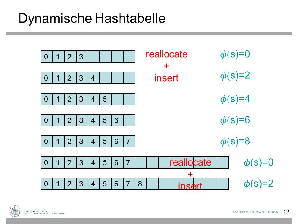 22 Dynamische Hashtabelle 0123 0123 0123 4 45 0123456 01234567 01243567  s)=0  s)=2  s)=4  s)=6  s)=8  s)=0 reallocate + insert 012435678  s)=2 reallocate + insert