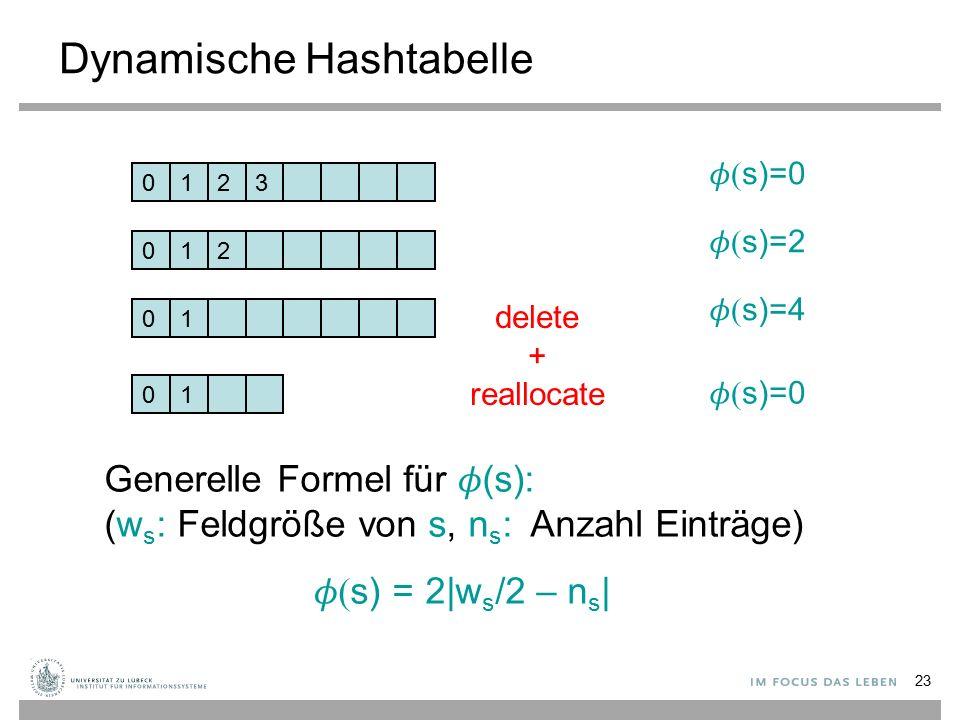 23 Dynamische Hashtabelle 0123  s)=0 012  s)=2 01  s)=4 01 delete + reallocate  s)=0 Generelle Formel für  (s): (w s : Feldgröße von s, n s : Anzahl Einträge)  s) = 2|w s /2 – n s |