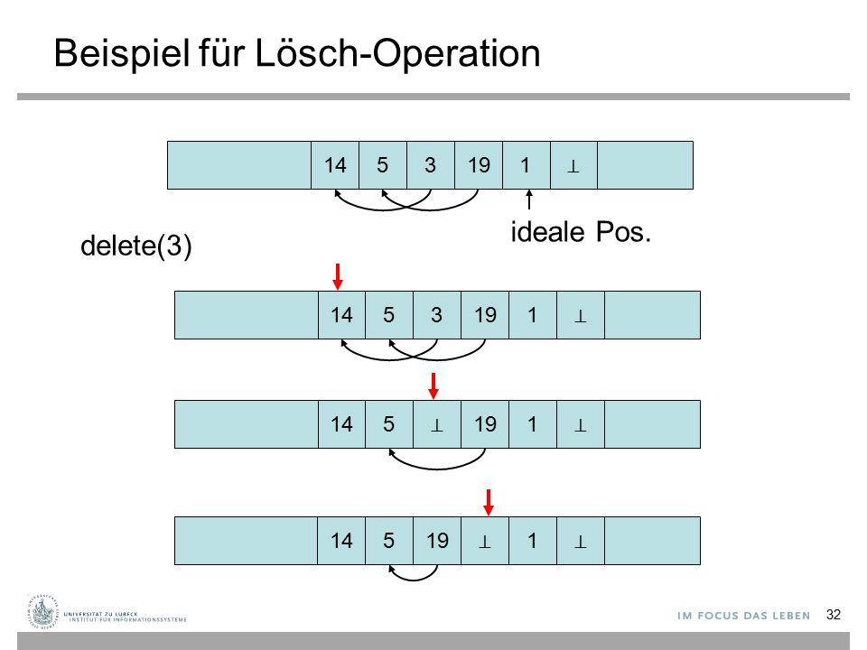 32 Beispiel für Lösch-Operation 145 1 319 delete(3) 145 1 319 145 1 ⊥ 19 145 1 19 ⊥ ⊥ ⊥ ⊥ ⊥ ideale Pos.