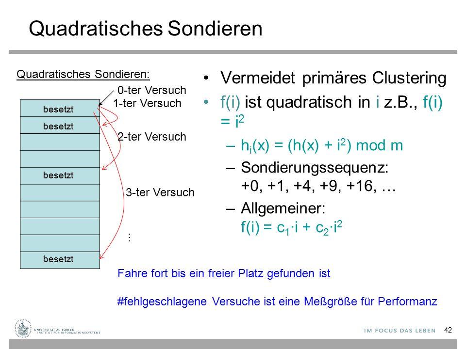 Quadratisches Sondieren Vermeidet primäres Clustering f(i) ist quadratisch in i z.B., f(i) = i 2 –h i (x) = (h(x) + i 2 ) mod m –Sondierungssequenz: +0, +1, +4, +9, +16, … –Allgemeiner: f(i) = c 1 ∙i + c 2 ∙i 2 Quadratisches Sondieren: 0-ter Versuch 1-ter Versuch 2-ter Versuch 3-ter Versuch … Fahre fort bis ein freier Platz gefunden ist #fehlgeschlagene Versuche ist eine Meßgröße für Performanz besetzt 42