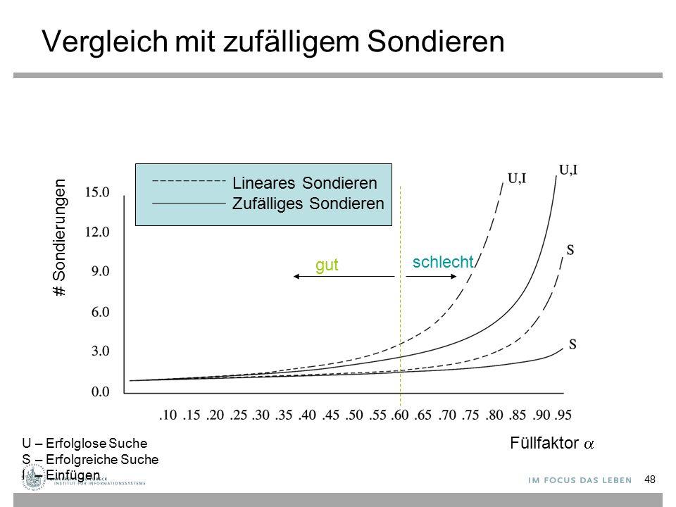 Vergleich mit zufälligem Sondieren Füllfaktor  # Sondierungen Lineares Sondieren Zufälliges Sondieren U– Erfolglose Suche S– Erfolgreiche Suche I– Einfügen gut schlecht 48