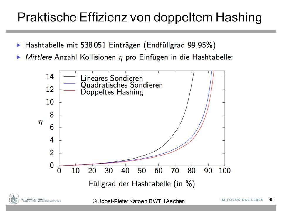 Praktische Effizienz von doppeltem Hashing 49 © Joost-Pieter Katoen RWTH Aachen