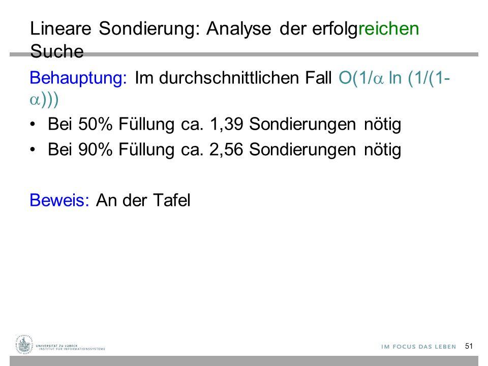 Lineare Sondierung: Analyse der erfolgreichen Suche Behauptung: Im durchschnittlichen Fall O(1/  ln (1/(1-  ))) Bei 50% Füllung ca.