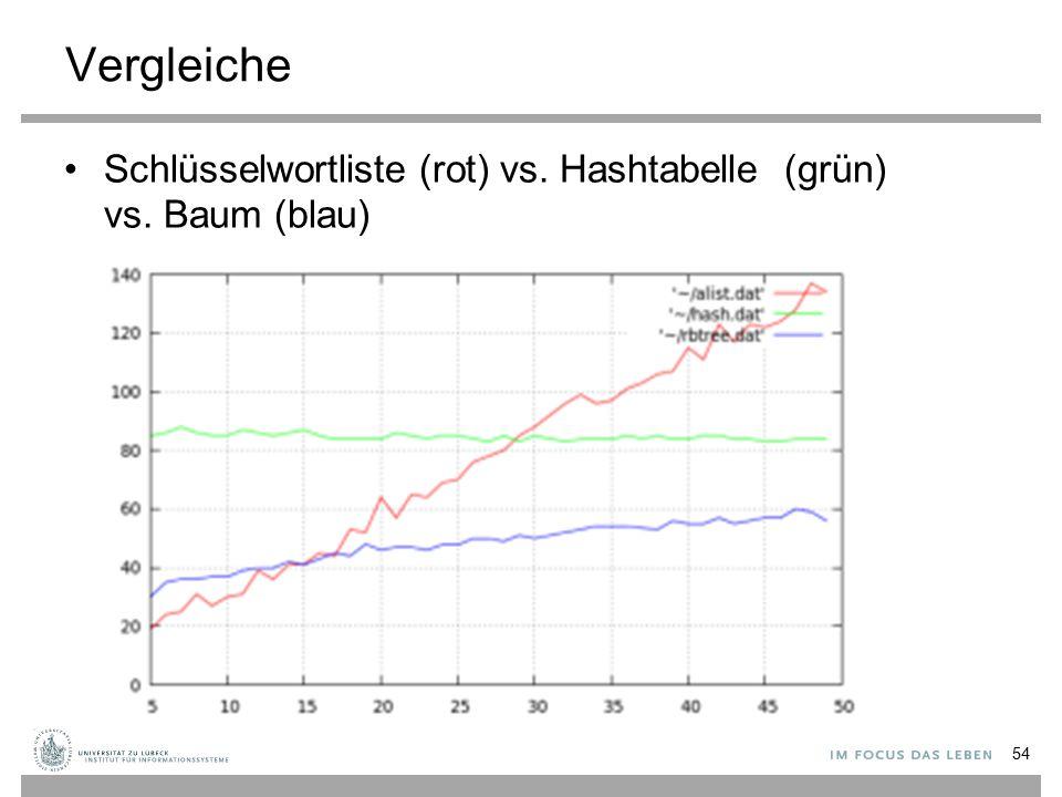 Vergleiche Schlüsselwortliste (rot) vs. Hashtabelle (grün) vs. Baum (blau) 54