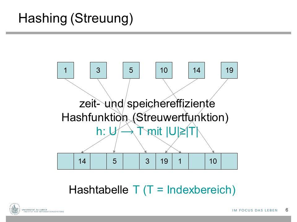 6 Hashing (Streuung) 135141910 145131910 Hashtabelle T (T = Indexbereich) zeit- und speichereffiziente Hashfunktion (Streuwertfunktion) h: U T mit |U|≥|T|