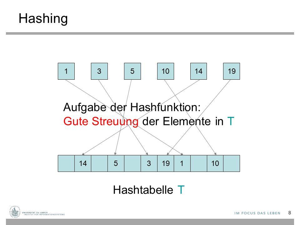 8 Hashing 135141910 145131910 Hashtabelle T Aufgabe der Hashfunktion: Gute Streuung der Elemente in T