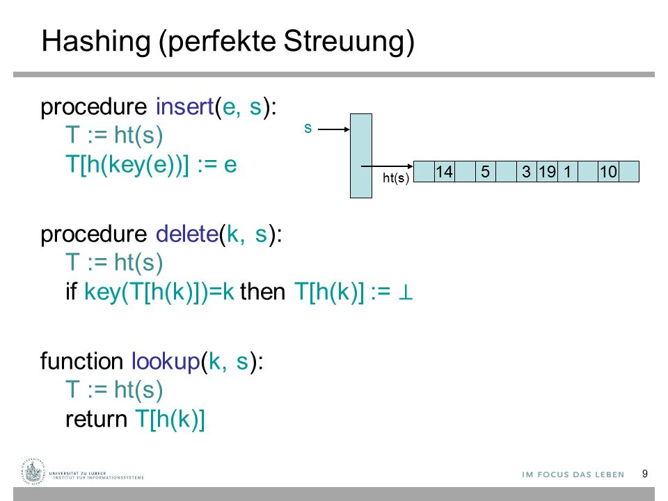 9 Hashing (perfekte Streuung) procedure insert(e, s): T := ht(s) T[h(key(e))] := e procedure delete(k, s): T := ht(s) if key(T[h(k)])=k then T[h(k)] := ⊥ function lookup(k, s): T := ht(s) return T[h(k)] 145131910 s ht(s)