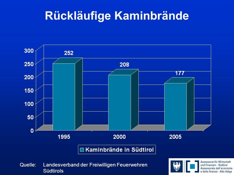 Bessere Abgaswerte dank effizienter Abgaskontrollen (1993-2003) 55% weniger CO-Emissionen 63% weniger Rußemissionen 30%ige Reduzierung der Abgasverluste Energieeinsparung von 727 Mio.