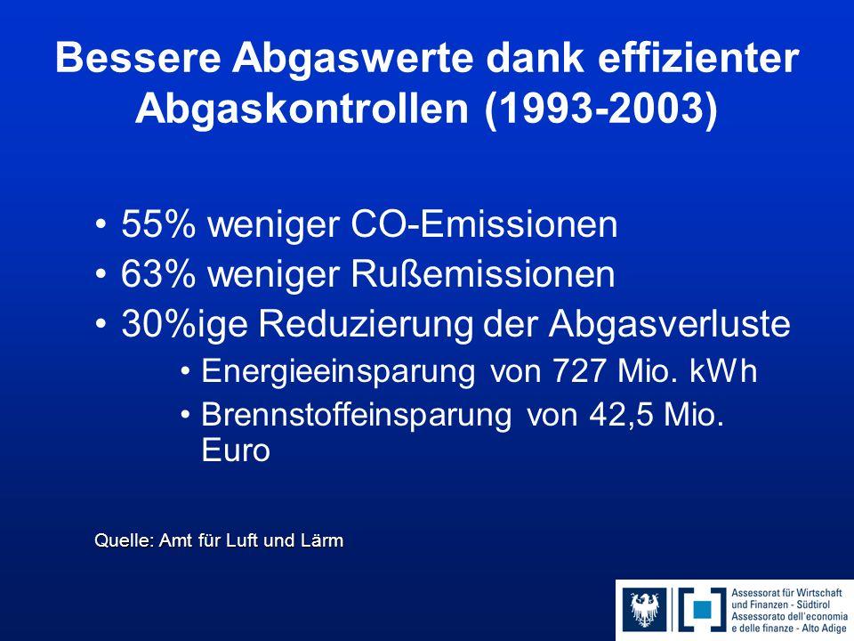 Bessere Abgaswerte dank effizienter Abgaskontrollen (1993-2003) 55% weniger CO-Emissionen 63% weniger Rußemissionen 30%ige Reduzierung der Abgasverlus