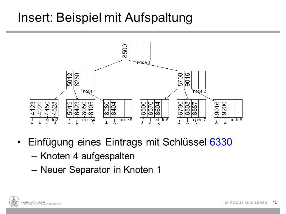 Insert: Beispiel mit Aufspaltung 15 Einfügung eines Eintrags mit Schlüssel 6330 –Knoten 4 aufgespalten –Neuer Separator in Knoten 1