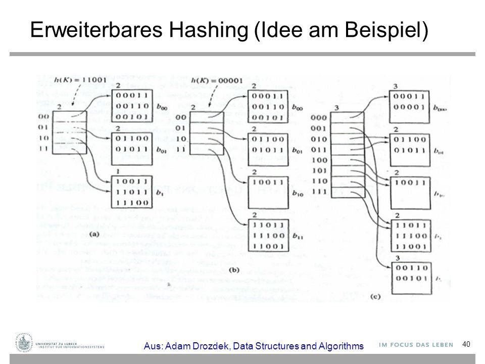 Erweiterbares Hashing (Idee am Beispiel) 40 Aus: Adam Drozdek, Data Structures and Algorithms