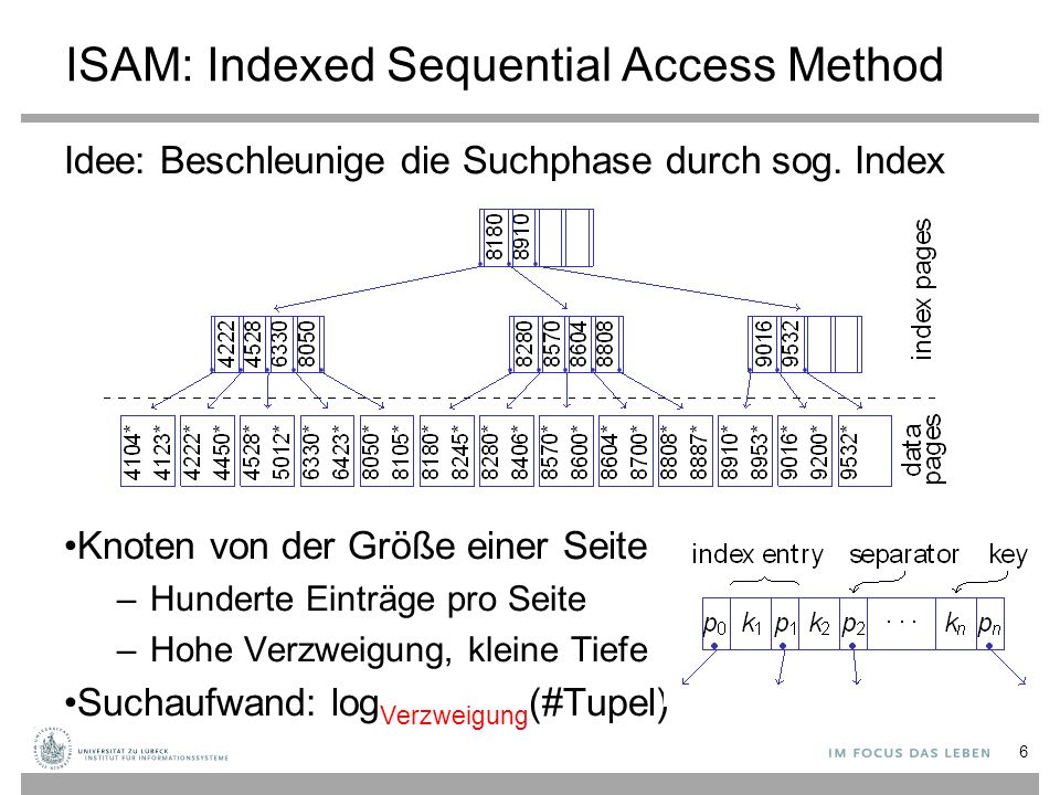 ISAM: Indexed Sequential Access Method Idee: Beschleunige die Suchphase durch sog.