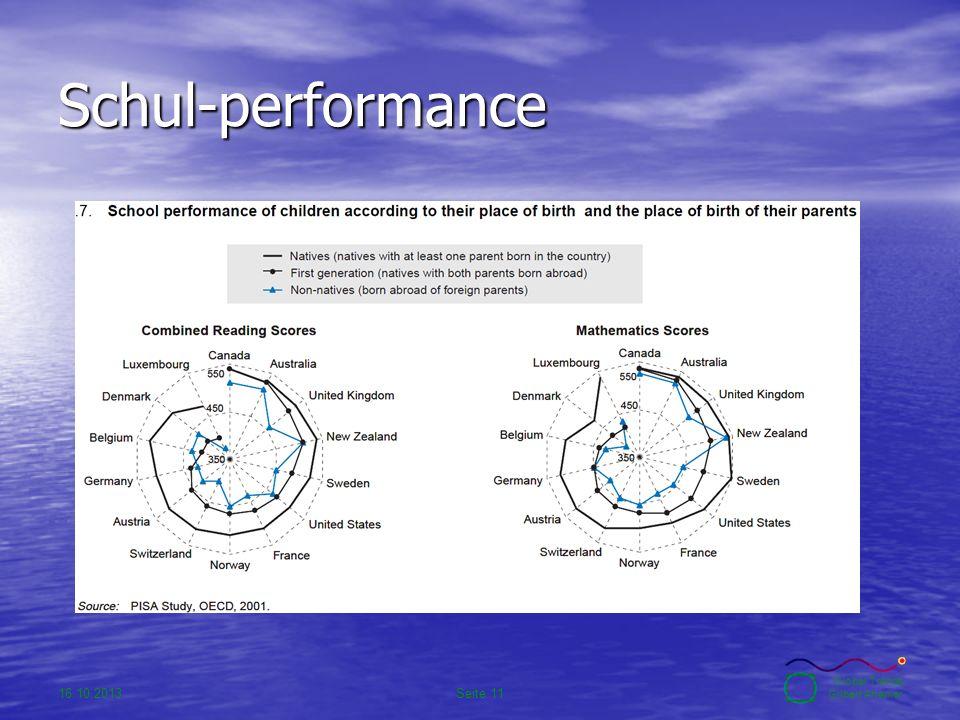 16.10.2013Seite 11 Global Trends Gilbert Ahamer Schul-performance