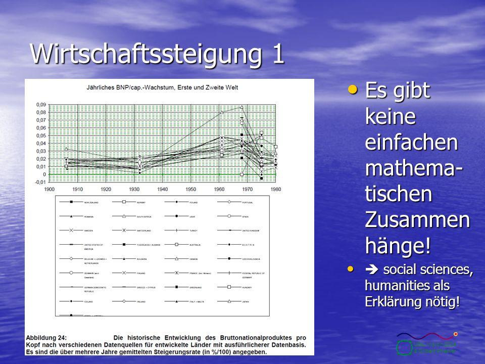 10.2.2004Seite 23 UBA-Vision 2004 © Gilbert Ahamer Wirtschaftssteigung 1 Es gibt keine einfachen mathema- tischen Zusammen hänge! Es gibt keine einfac