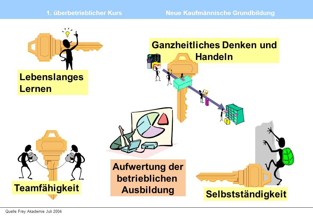 1. überbetrieblicher Kurs Neue Kaufmännische Grundbildung Quelle Frey Akademie Juli 2004 Teamfähigkeit Lebenslanges Lernen Selbstständigkeit Ganzheitl