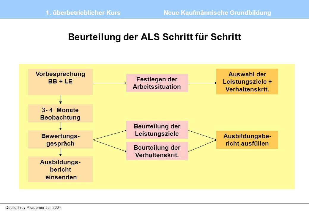1. überbetrieblicher Kurs Neue Kaufmännische Grundbildung Quelle Frey Akademie Juli 2004 Beurteilung der ALS Schritt für Schritt Festlegen der Arbeits