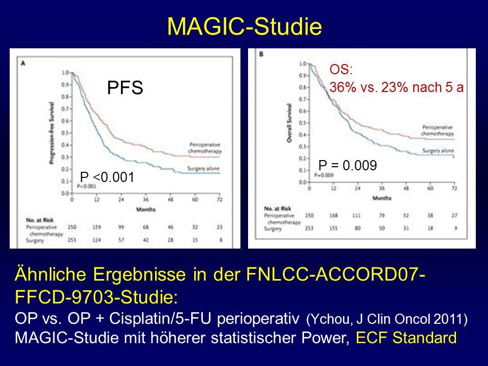 MAGIC-Studie Ähnliche Ergebnisse in der FNLCC-ACCORD07- FFCD-9703-Studie: OP vs. OP + Cisplatin/5-FU perioperativ (Ychou, J Clin Oncol 2011) MAGIC-Stu