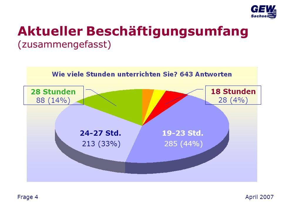 April 2007Frage 4 Aktueller Beschäftigungsumfang (zusammengefasst) 28 Stunden 88 (14%) 19-23 Std.