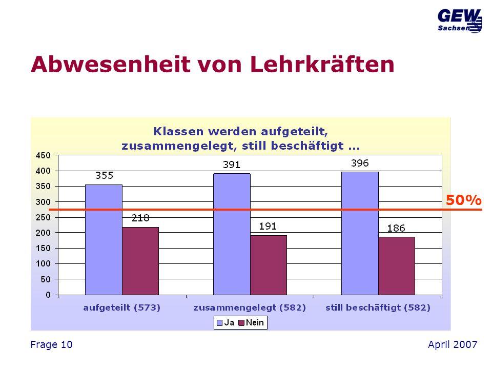 April 2007Frage 10 Abwesenheit von Lehrkräften 50%