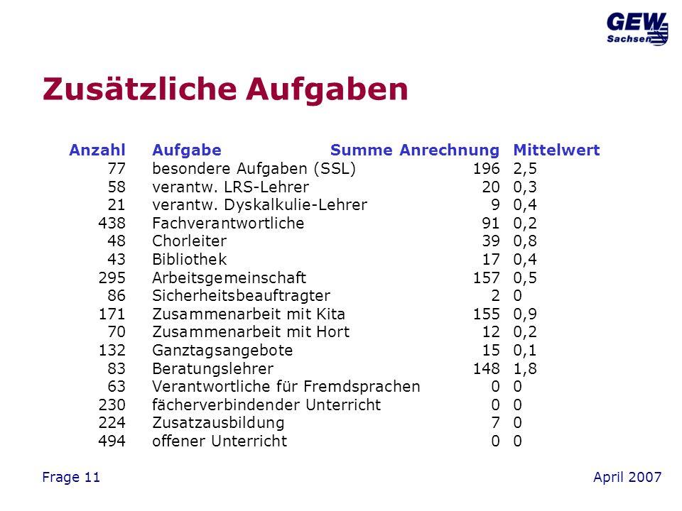 April 2007Frage 11 Zusätzliche Aufgaben AnzahlAufgabeSumme AnrechnungMittelwert 77besondere Aufgaben (SSL) 1962,5 58verantw.